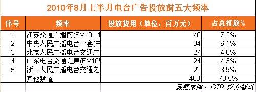 2010年8月上半月电台广告投放前五大频率