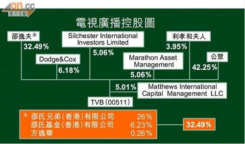 传李兆基90亿港元收购TVB 陈志云穿针引线(图)