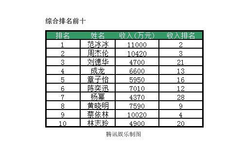 福布斯中国名人榜出炉 四位明星收入过亿