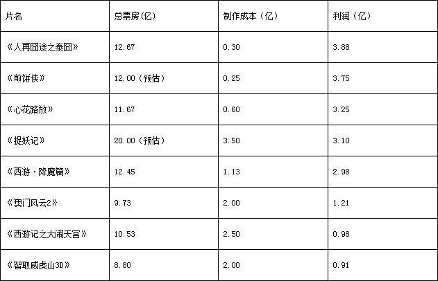 术爷读票房:算笔账,到底哪部华语片最赚钱?