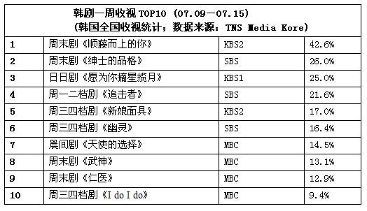 一周韩剧榜评:《顺藤而上》破四十大关