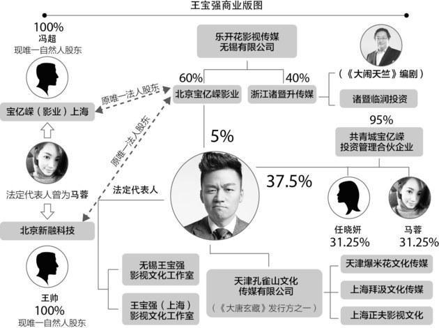 王宝强商业版图:以宝强为核心 五公司架构成型