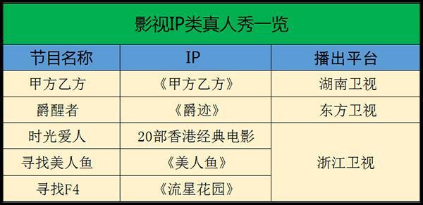 2017综艺市场改走复古风 新模式不靠引进靠IP