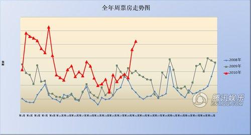 独家预测:《地震》或超6亿 8月影市热度略降