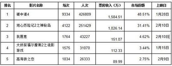 上海市场:虽未闻到玫瑰花香 情人档期战火已燃