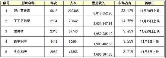 上海市场分析:扎堆上映——贴身肉搏争黑马