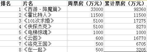 内地票房:《西游》近10亿 《霍比特人》1.15亿