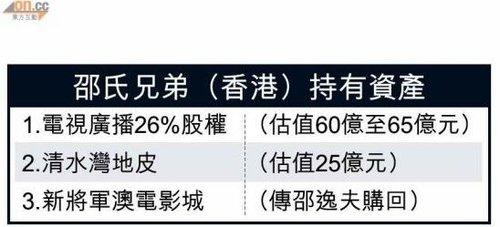 陈国强财团正式入主TVB 40年邵逸夫时代结束