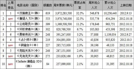 韩榜《君王》759亿韩元6连冠 《铜雀台》登第七