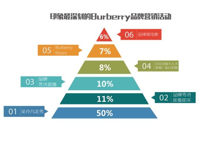 腾讯网友心中印象最深刻的Buberry创新营销事件