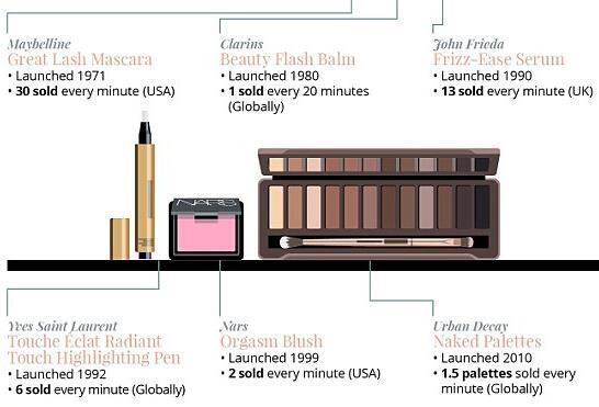 全球最熱賣的護膚美妝品,你用過幾樣?