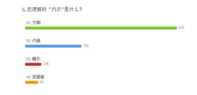 《社计》VOL8:中国女人为何热衷买聚拢型内衣?