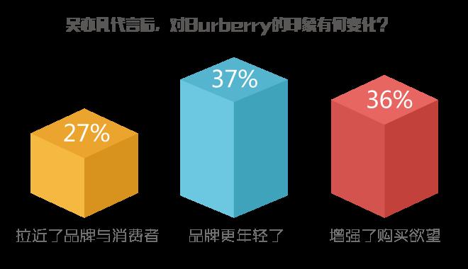 吴亦凡代言Burberry前后,腾讯网友对品牌印象变化