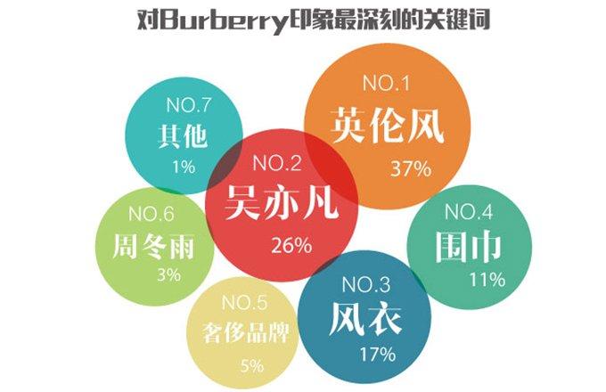 腾讯时尚《门道》线上调查Burberry品牌印象关键词
