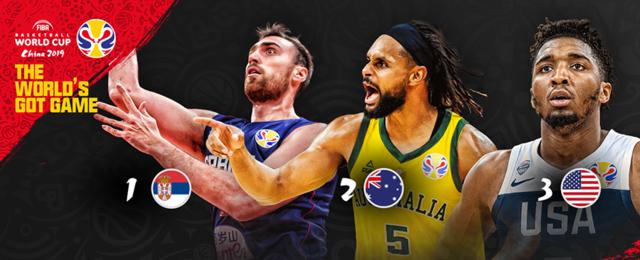 FIBA第四期战力榜:塞尔维亚高居榜首 澳大利亚力压美国排次席
