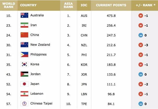 FIBA男篮世界排名:美西塞分列前三 中国第24