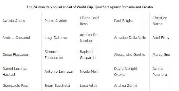 意大利男篮公布24人名单 9人曾战今年欧洲杯