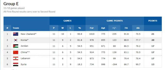 世预赛亚太区积分榜:澳洲双雄领跑 中国列小组