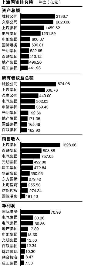 上海国资总资产收益率1.64% 低于存款回报率