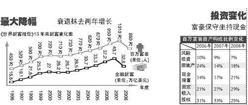 中国百万美元富翁36.4万 成第四大富人国