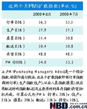 8月数据开门红 PMI双创16月新高