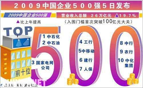 (转载)中国企业500强净利润首超美国企业500强 - 妮子 - 妮