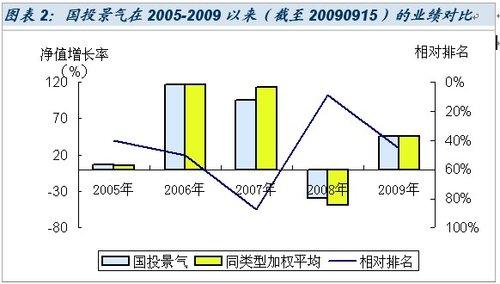 国投瑞银景气行业混合型基金投资价值分析_投