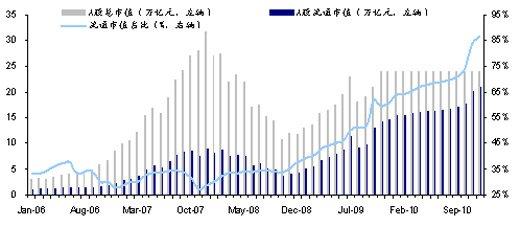 海通证券2010年A股投资策略报告