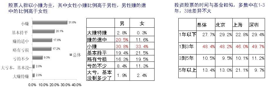 2009年北京、上海、深圳三地理财行为研究报告2010年投资展望
