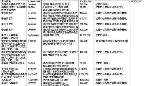 四川财政厅汶川地震41亿捐款近全数落实