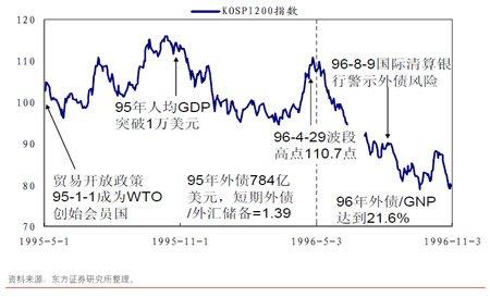 韩国KOSPI200指数期货推出对指数的影响