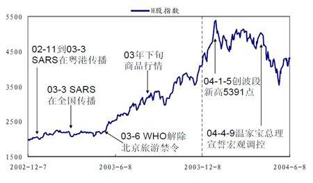 香港H股指数期货推出对指数的影响