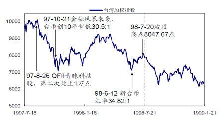 台湾加权指数期货推出对指数的影响