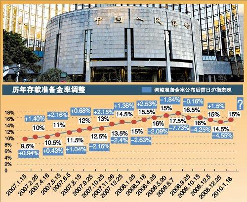 准备金率上调0.5个百分点 货币收紧趋势明显