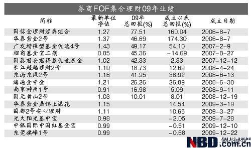 熊市抗跌牛市滞涨 09年券商FOF平均收益不及格