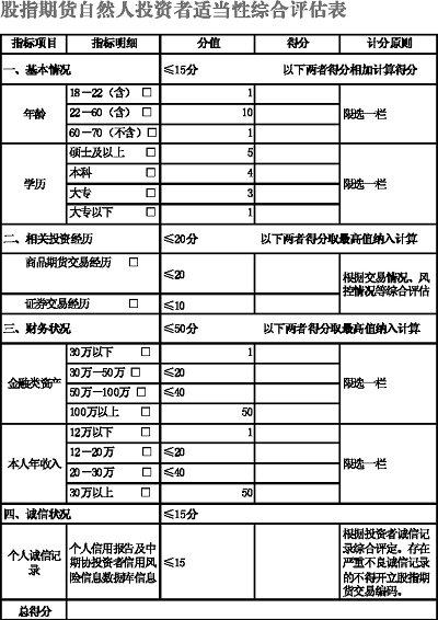 期指开户门槛初定50万元 保证金最低12-13万