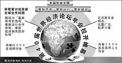 达沃斯论坛激辩金融监管主权 关注债务危机