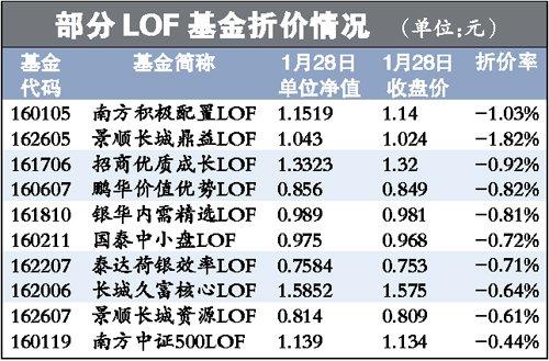 LOF基金场内场外市场存差价 基民赚钱有绝招