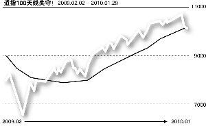 曹仁超:今年港股进入高风险低回报时代