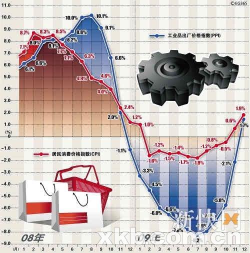 1月主要经济数据明公布 CPI和PPI将现背离?