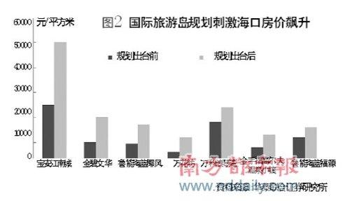 海南房地产草根调研:七成空置率上演非理性繁荣