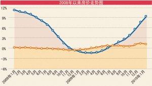 调控中全国房价涨势趋缓 1月同比涨9.5%环比涨幅降