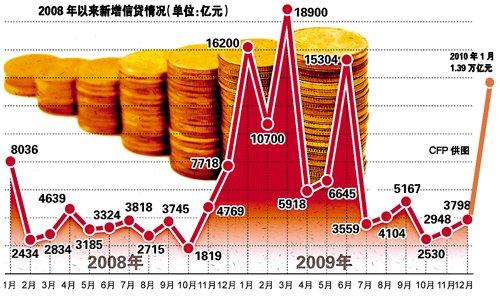 1月新增信贷达1.39万亿 节后准备金率或再调