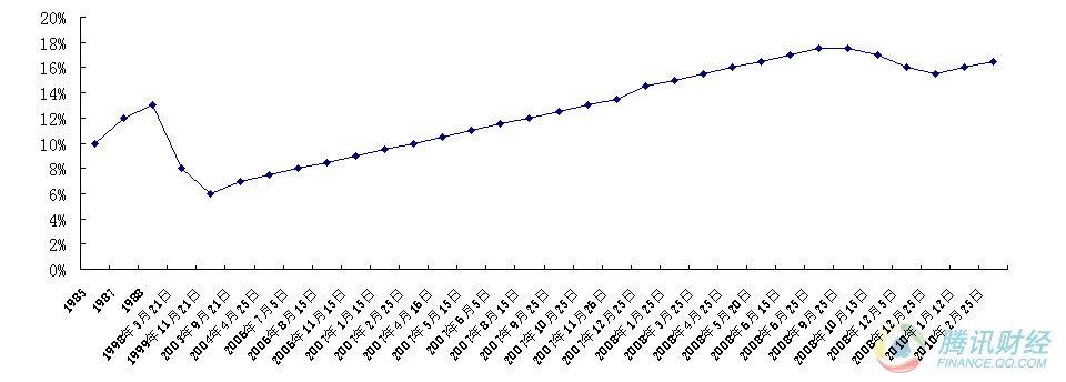 央行年内第二次上调存款准备金率_财经频道_