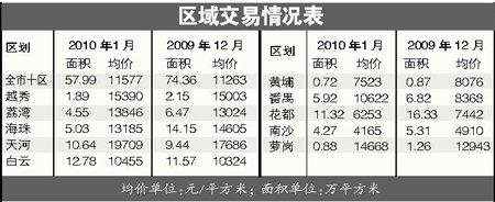 广州新年楼市微涨2.8% 一手楼成交跳水超两成
