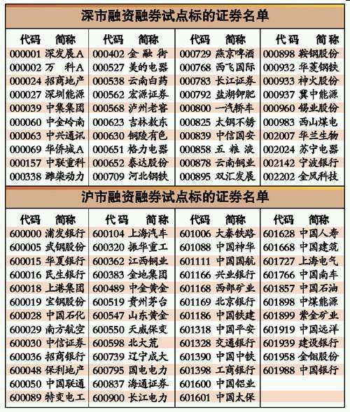 """90股可融资融券 ETF折算率高将成""""香饽饽"""""""