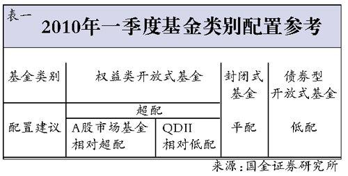 虎年捕基攻略:侧重股票型 调整结构分批建仓
