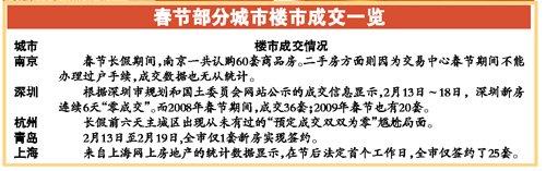 春节:房价仍坚挺 成交量剧降
