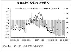 银行估值高度折价 再融资压力有限