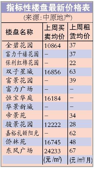 """广州住房租金或升3%-4% 租客以""""80后""""为主"""